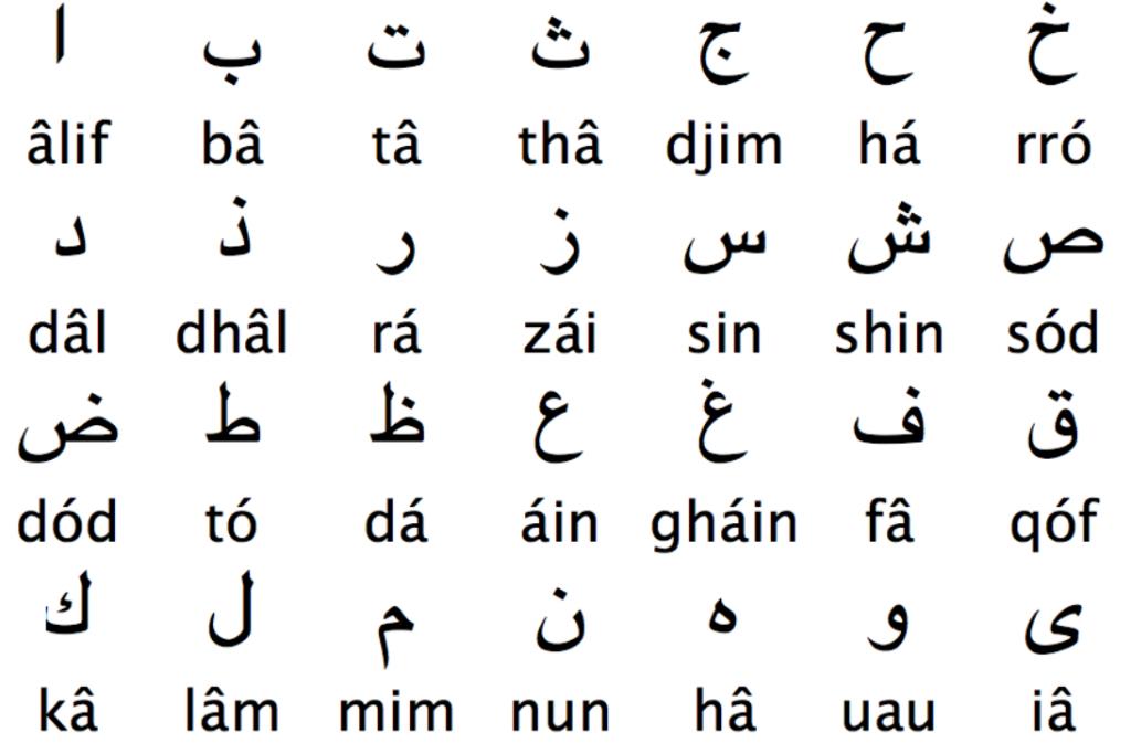 Todas as 28 letras do alfabeto árabe